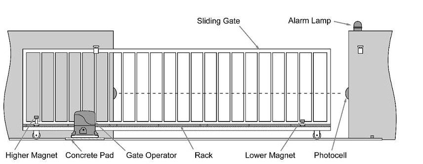 How to close an exterior automatic sliding gate by remote Electric gate motors prices