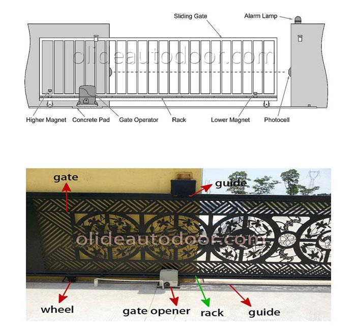 sliding gate opening mechanism instllation